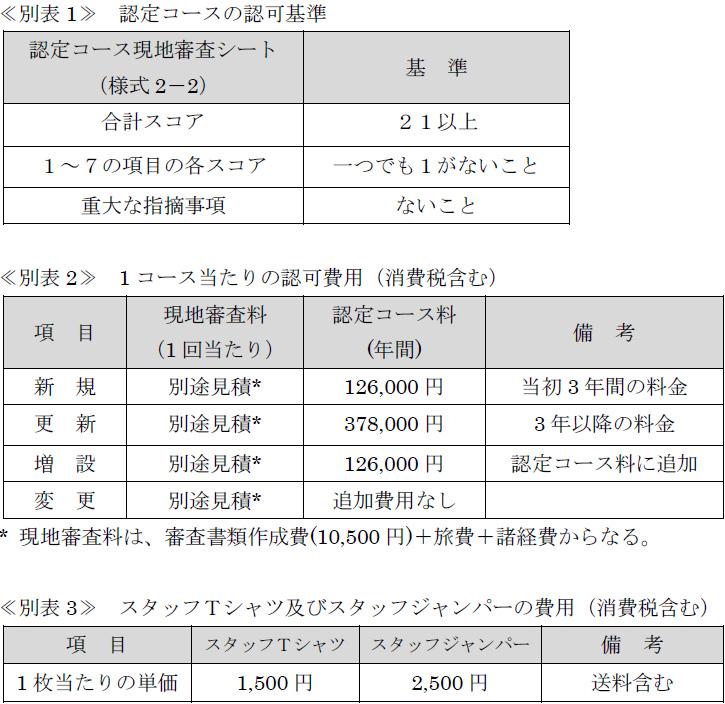 費用関係・別表1-2-3